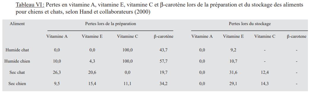 perte en vitamine E lors de la fabrication et le stockage des aliment industriels pour chiens et chats